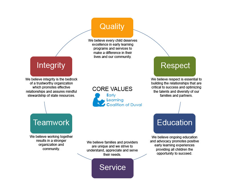 WHITE- Core Values Circle - ELCD - 082214